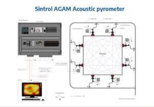 Sintrol AGAM Acoustic Pyrometer